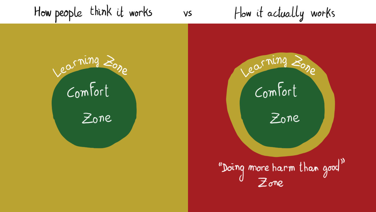 """A diagram. On the left, how people think it works: a circle captioned """"Comfort zone"""", surrounded by a wide open space captioned """"Learning zone"""". On the right, how it actually works: a circle captioned """"Comfort zone"""", surrounded by a thin ring captioned """"Learning zone"""", surrounded by a wide open space captioned """"Doing more harm than good zone""""."""